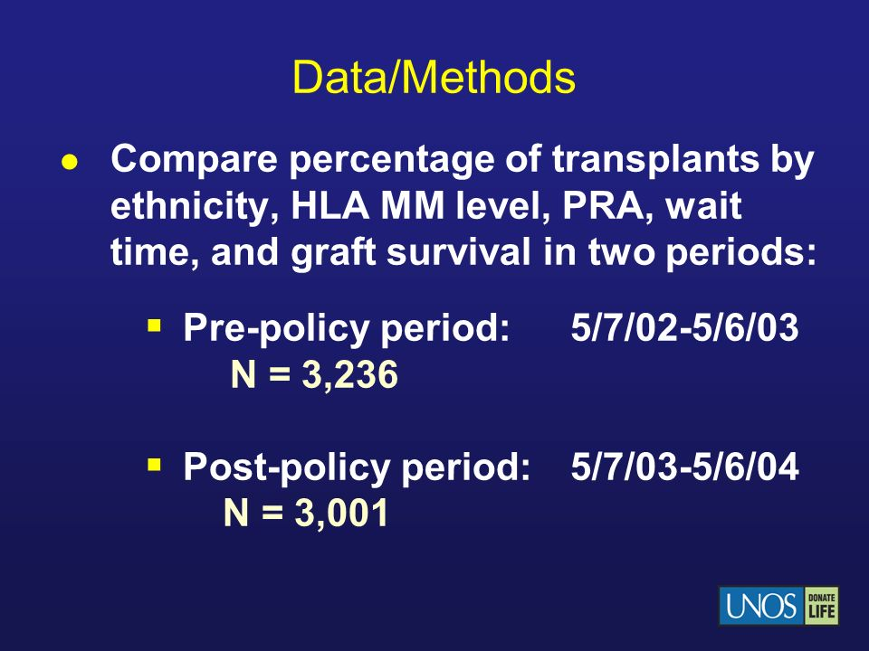 Data/Methods Compare percentage of transplants by ethnicity, HLA MM level, PRA, wait time, and graft survival in two periods: