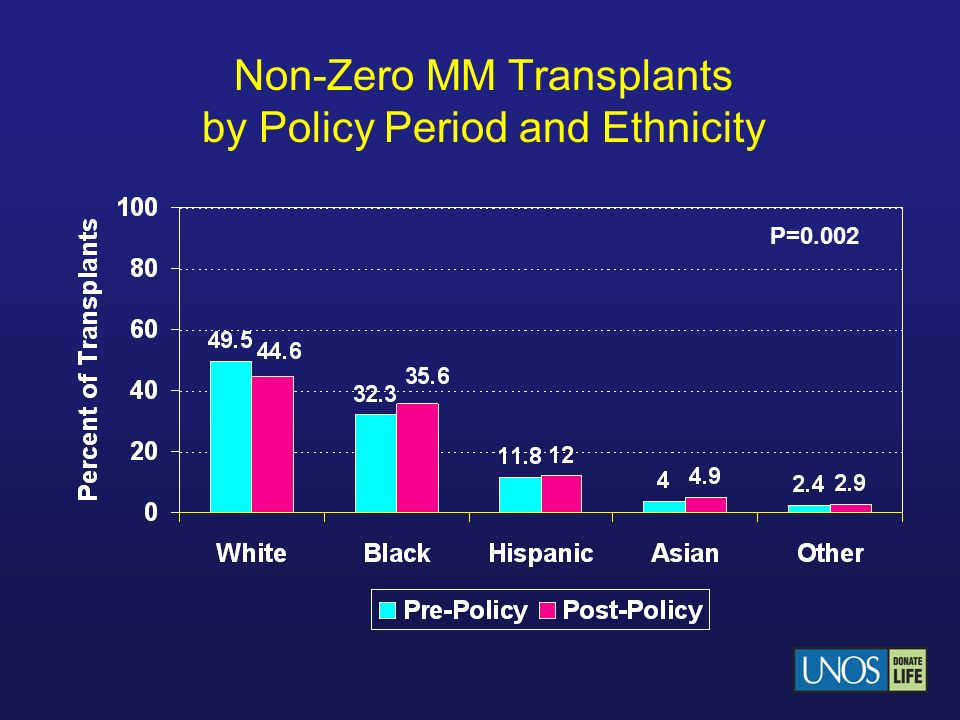 Non-Zero MM Transplants by Policy Period and Ethnicity