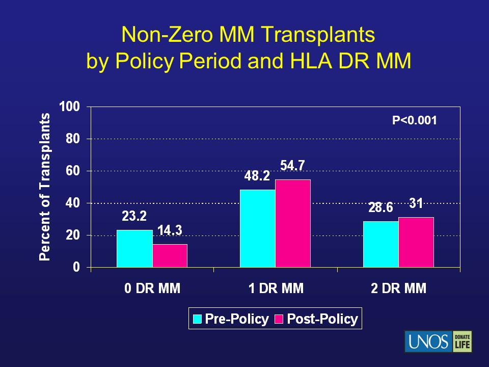 Non-Zero MM Transplants by Policy Period and HLA DR MM