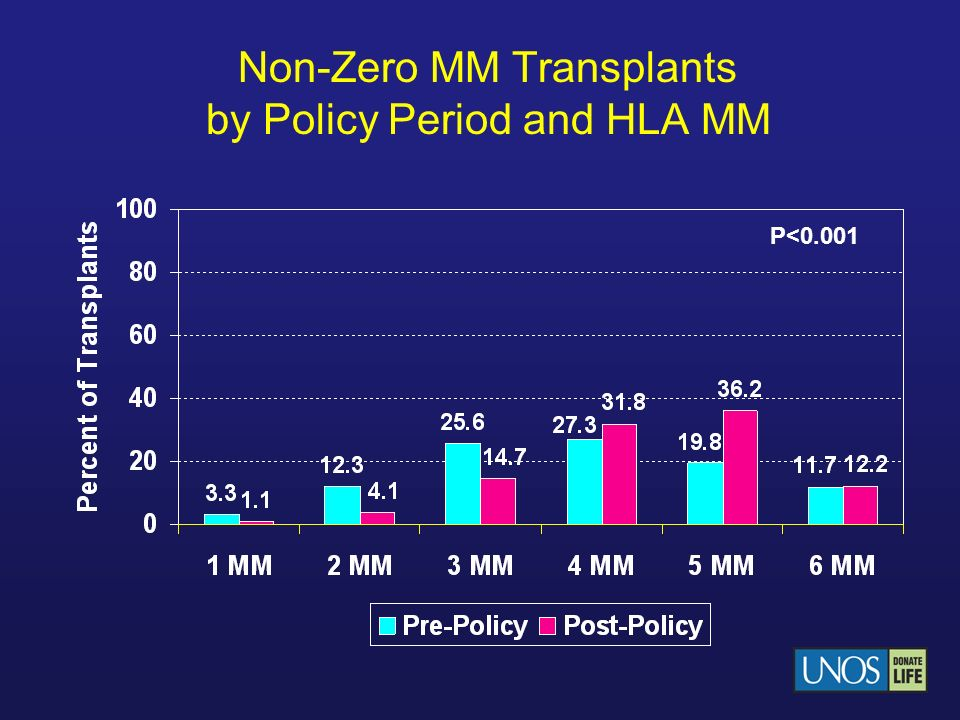 Non-Zero MM Transplants by Policy Period and HLA MM