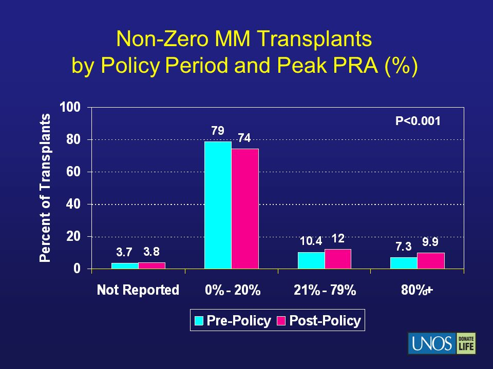 Non-Zero MM Transplants by Policy Period and Peak PRA (%)