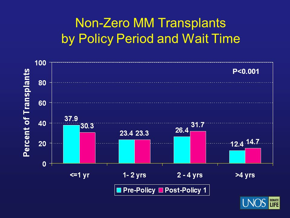 Non-Zero MM Transplants by Policy Period and Wait Time