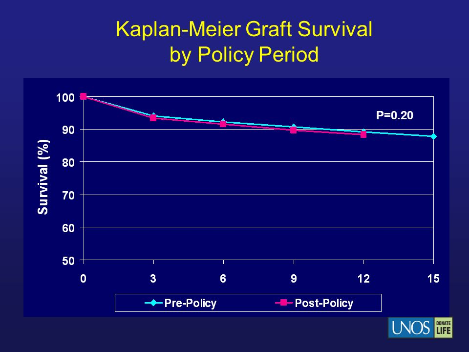 Kaplan-Meier Graft Survival by Policy Period