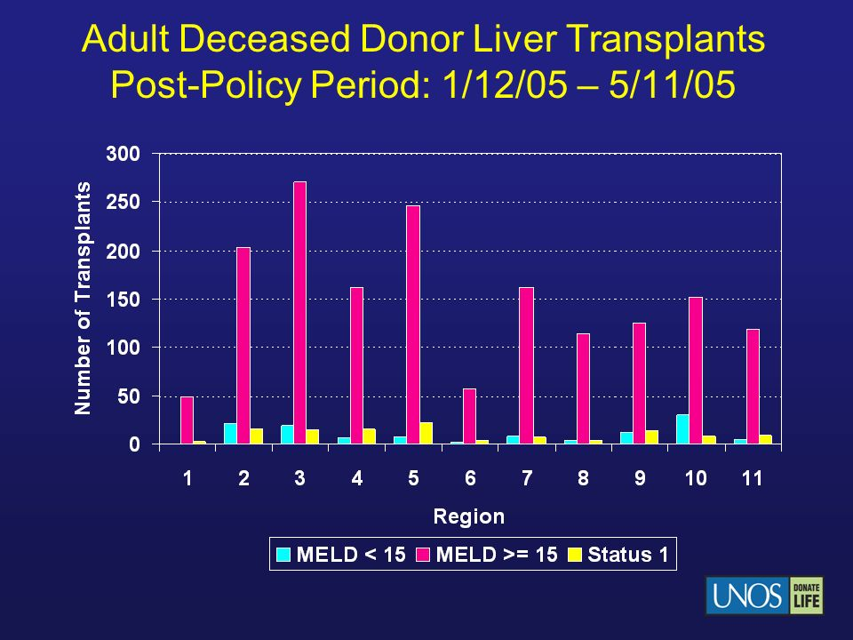 Adult Deceased Donor Liver Transplants Post-Policy Period: 1/12/05 – 5/11/05