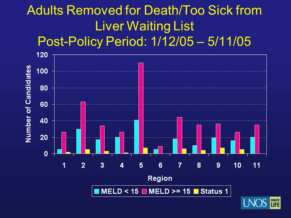 Adults Removed for Death/Too Sick from Liver Waiting List Post-Policy Period: 1/12/05 – 5/11/05