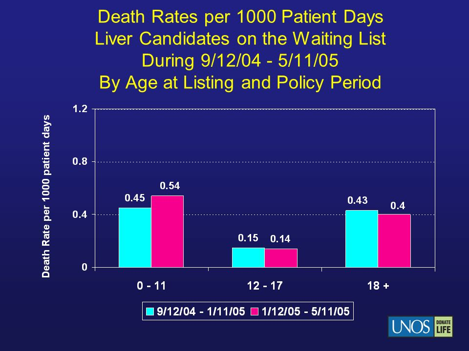 Death Rates per 1000 Patient Days Liver Candidates on the Waiting List During 9/12/04 - 5/11/05 By Age at Listing and Policy Period