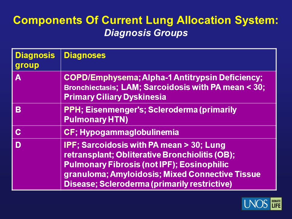 Components Of Current Lung Allocation System: Diagnosis Groups