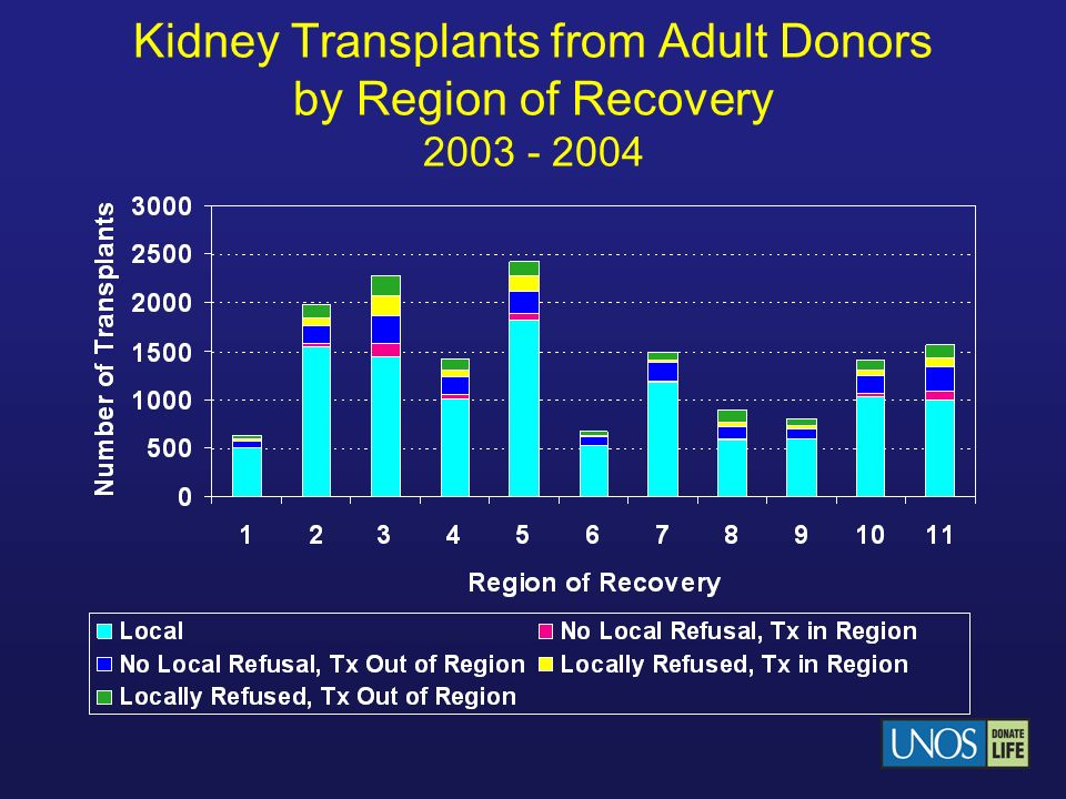 Kidney Transplants from Adult Donors by Region of Recovery 2003 - 2004