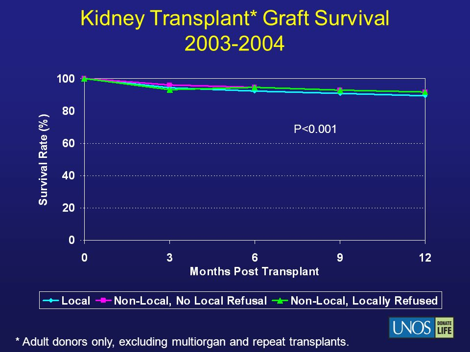 Kidney Transplant* Graft Survival 2003-2004