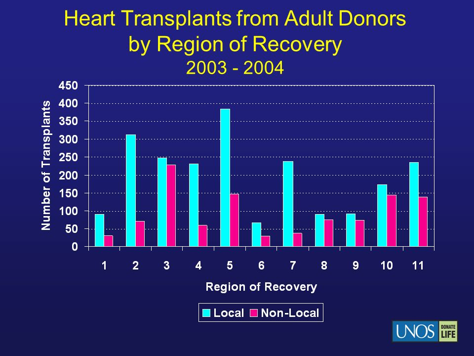 Heart Transplants from Adult Donors by Region of Recovery