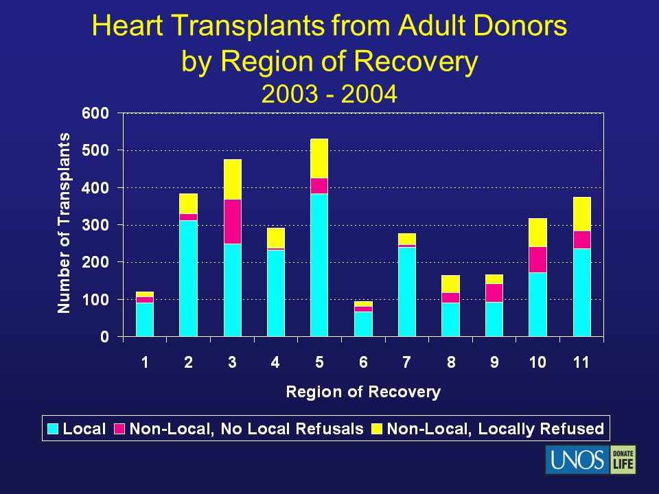 Heart Transplants from Adult Donors by Region of Recovery 2003 - 2004