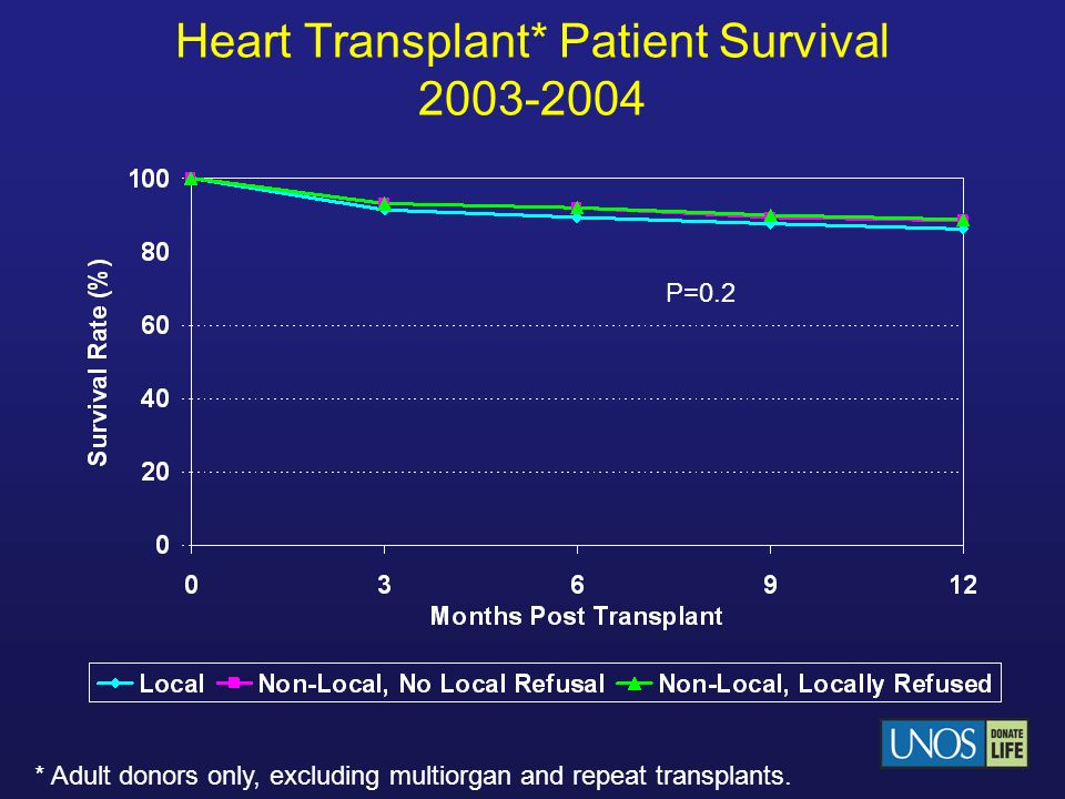 Heart Transplant* Patient Survival 2003-2004