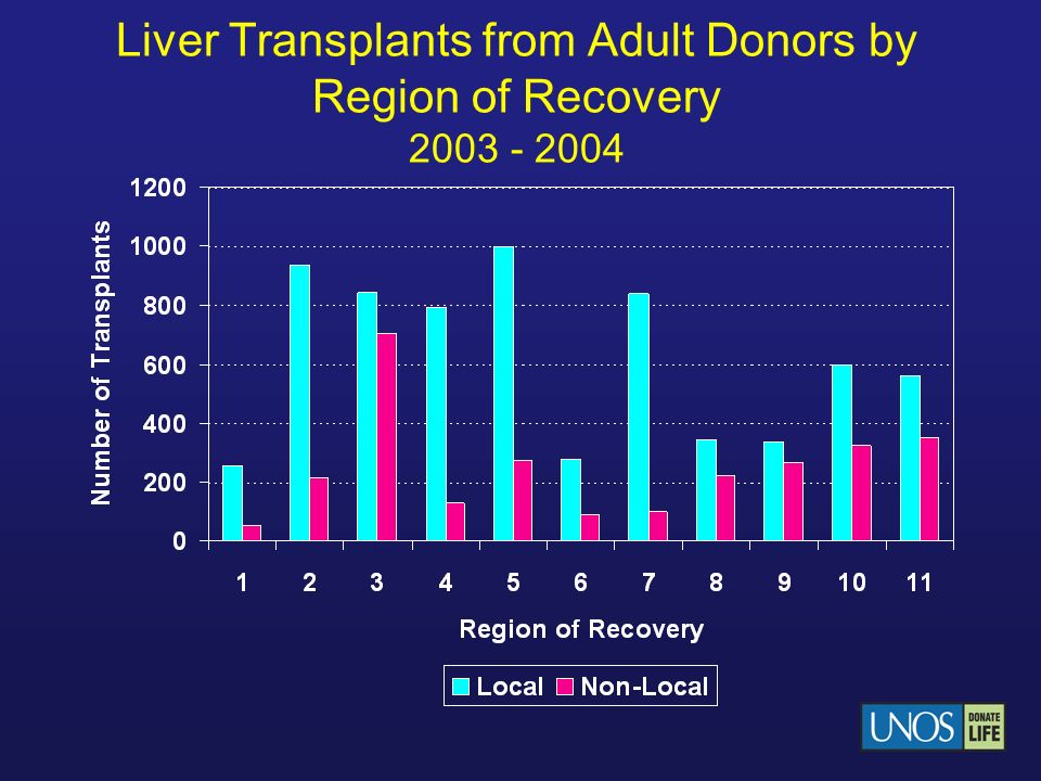 Liver Transplants from Adult Donors by Region of Recovery 2003 - 2004