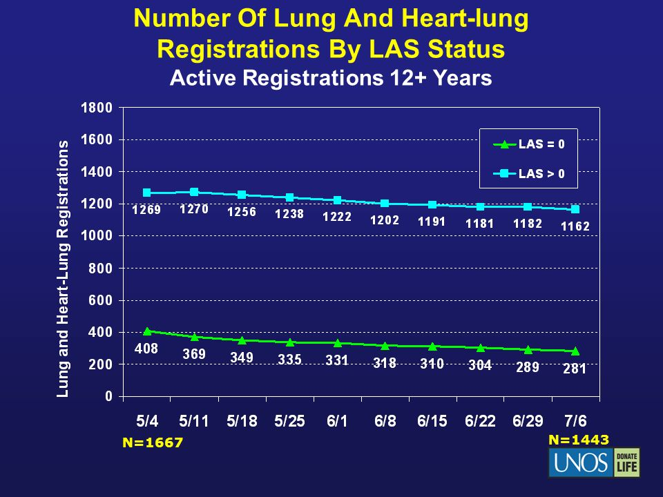 Number Of Lung And Heart-lung Registrations By LAS Status Active Registrations 12+ Years