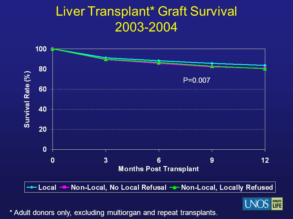Liver Transplant* Graft Survival 2003-2004