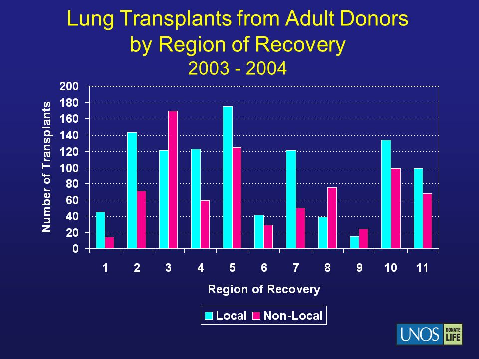 Lung Transplants from Adult Donors by Region of Recovery