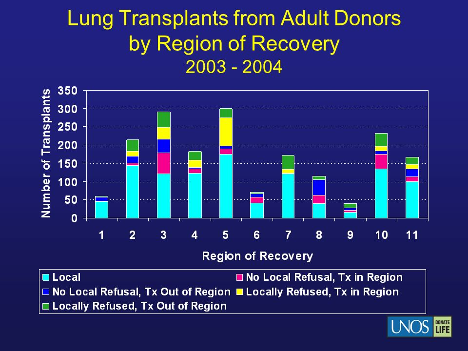 Lung Transplants from Adult Donors by Region of Recovery 2003 - 2004