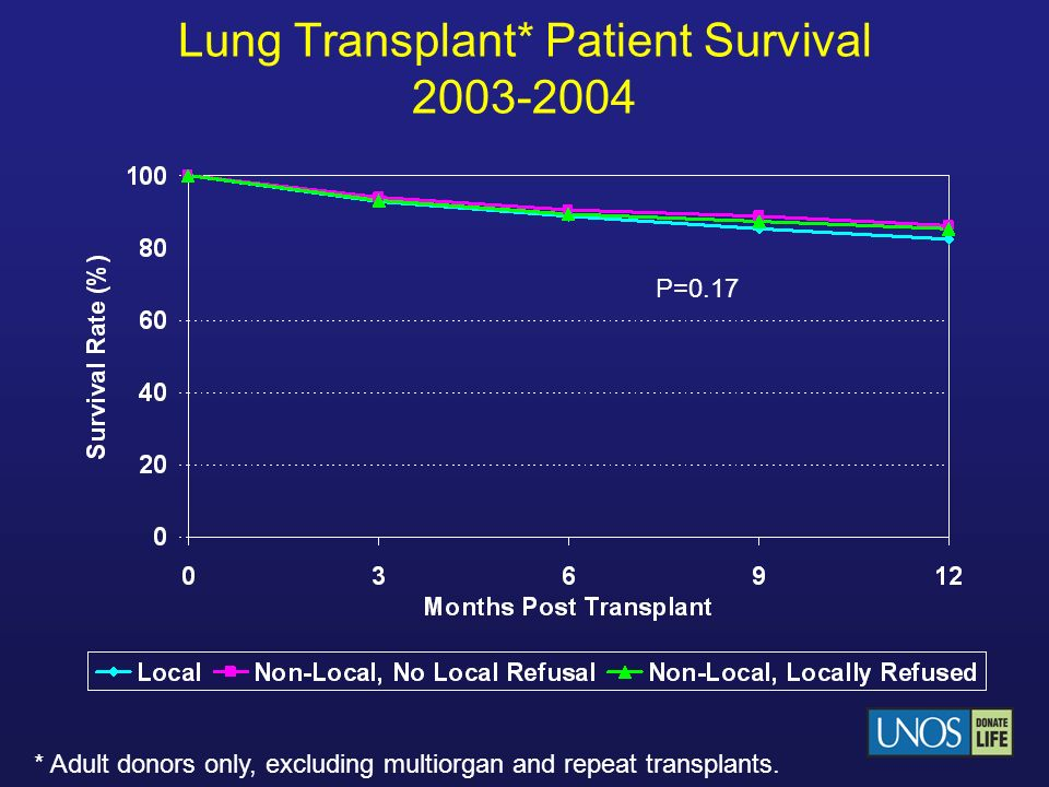 Lung Transplant* Patient Survival 2003-2004