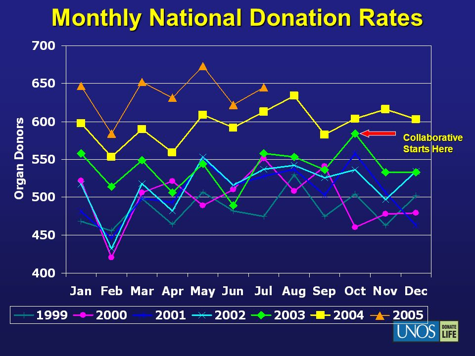 Monthly National Donation Rates