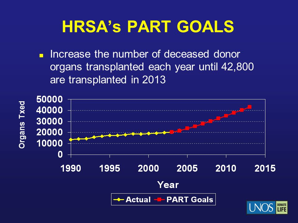 HRSA's PART GOALS Increase the number of deceased donor organs transplanted each year until 42,800 are transplanted in 2013.