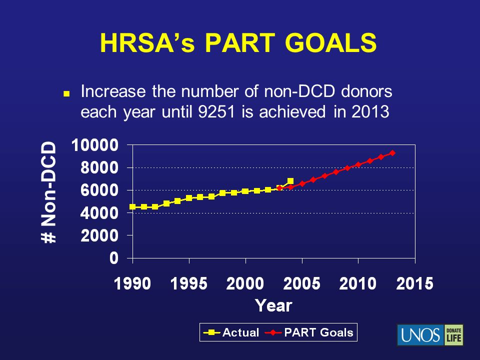 HRSA's PART GOALS # Non-DCD