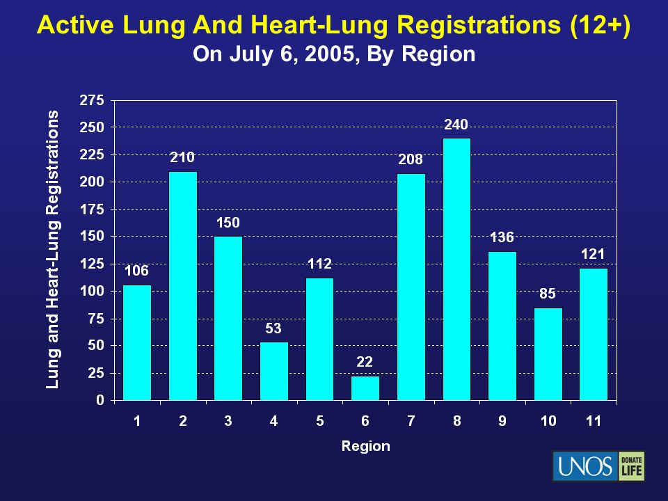 Active Lung And Heart-Lung Registrations (12+) On July 6, 2005, By Region