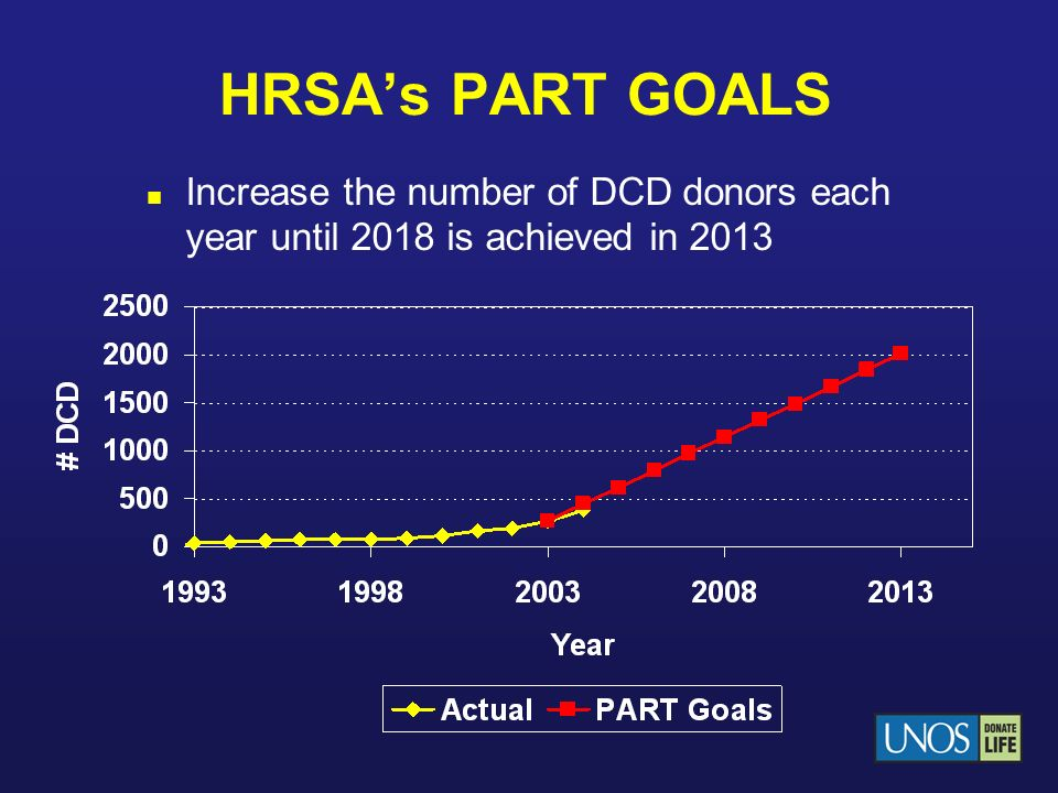 HRSA's PART GOALS Increase the number of DCD donors each year until 2018 is achieved in 2013
