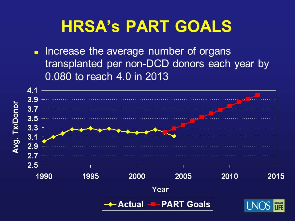 HRSA's PART GOALS Increase the average number of organs transplanted per non-DCD donors each year by to reach 4.0 in