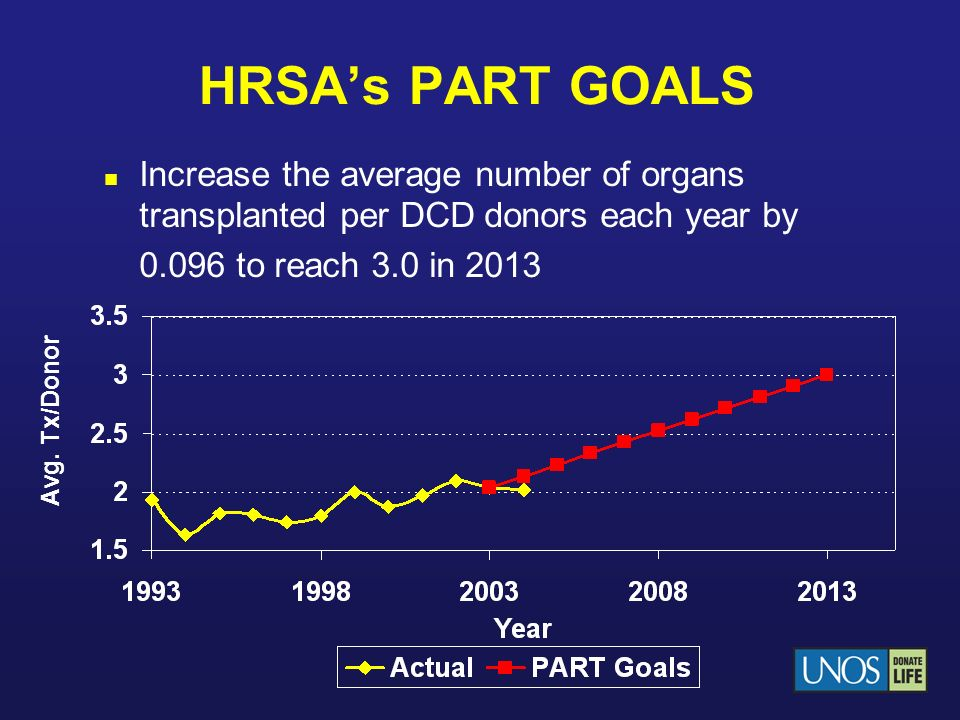 HRSA's PART GOALS Increase the average number of organs transplanted per DCD donors each year by 0.096 to reach 3.0 in 2013.