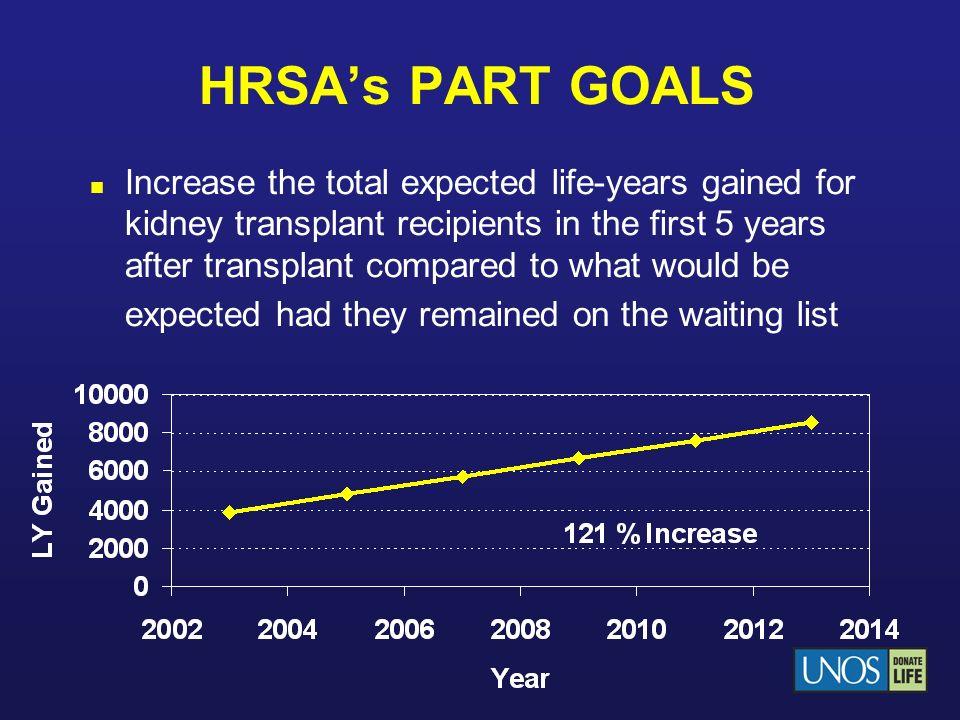 HRSA's PART GOALS
