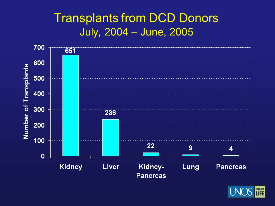 Transplants from DCD Donors July, 2004 – June, 2005