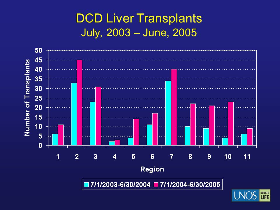 DCD Liver Transplants July, 2003 – June, 2005