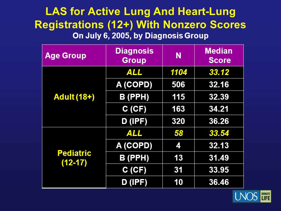 LAS for Active Lung And Heart-Lung Registrations (12+) With Nonzero Scores On July 6, 2005, by Diagnosis Group