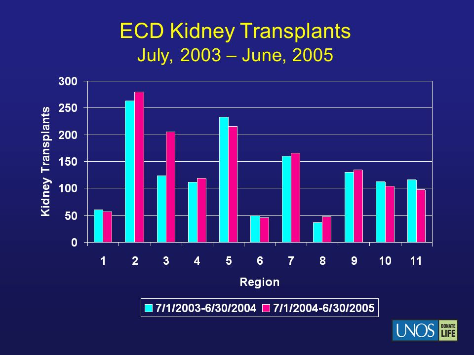 ECD Kidney Transplants July, 2003 – June, 2005