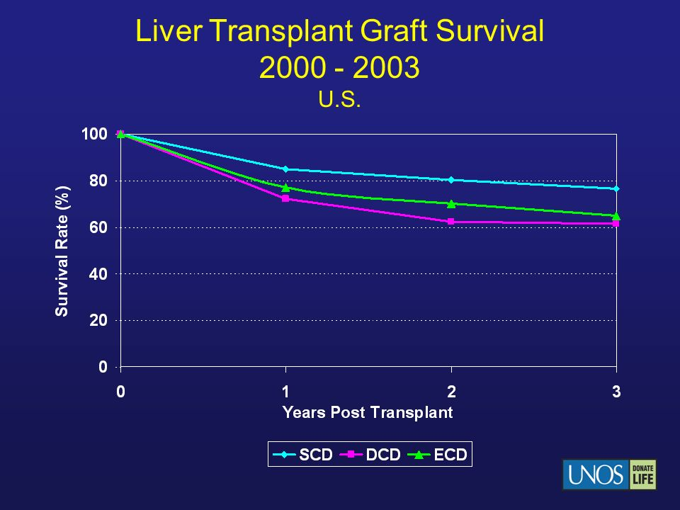 Liver Transplant Graft Survival 2000 - 2003 U.S.