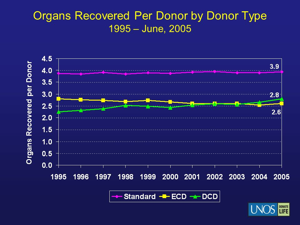 Organs Recovered Per Donor by Donor Type 1995 – June, 2005