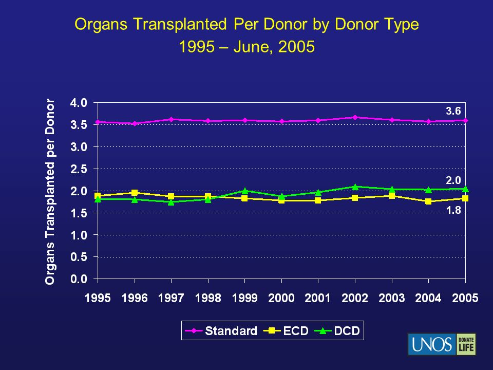 Organs Transplanted Per Donor by Donor Type 1995 – June, 2005