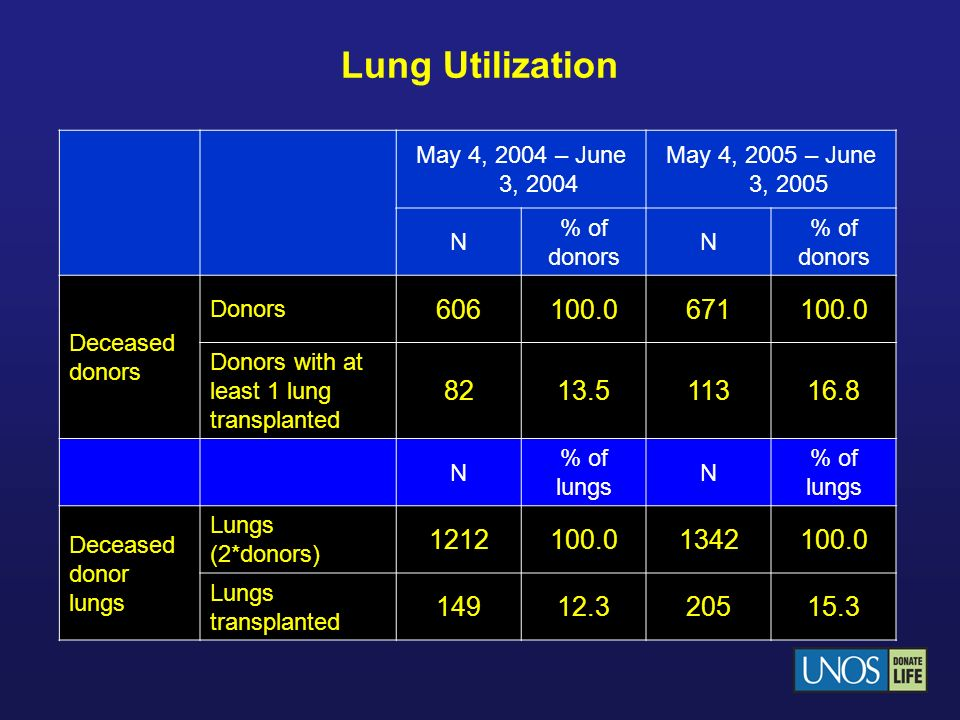 Lung Utilization May 4, 2004 – June 3, 2004. May 4, 2005 – June 3, 2005. N. % of donors. Deceased donors.