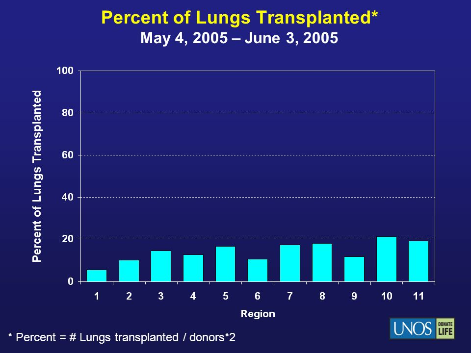 Percent of Lungs Transplanted* May 4, 2005 – June 3, 2005