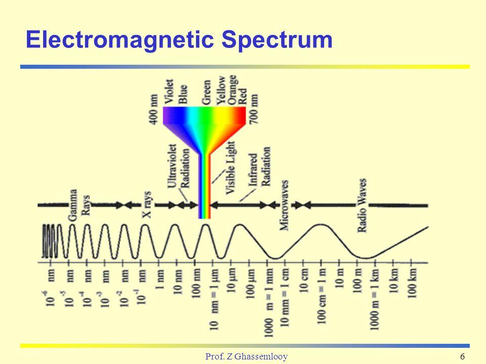 Optical Fibre Communication Systems Ppt Video Online