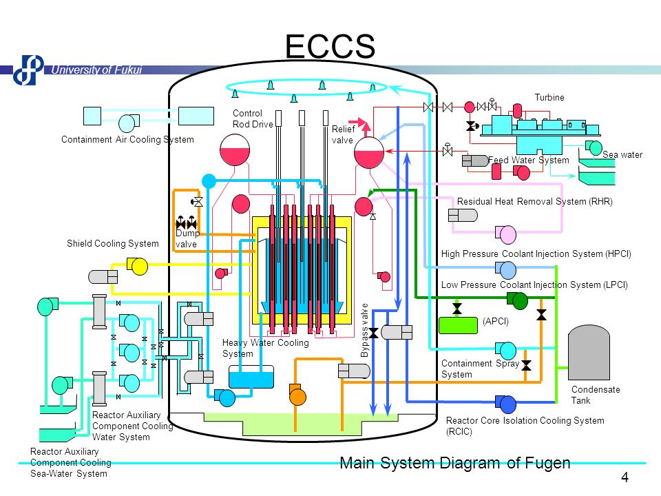 Safety of nuclear reactors ppt video online download eccs main system diagram of fugen turbine control rod drive ccuart Image collections