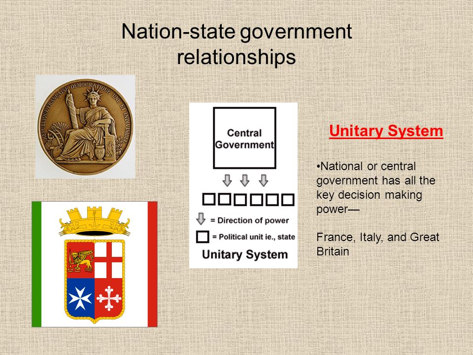 natio state The criteria that define a country, an independent state, and a nation.