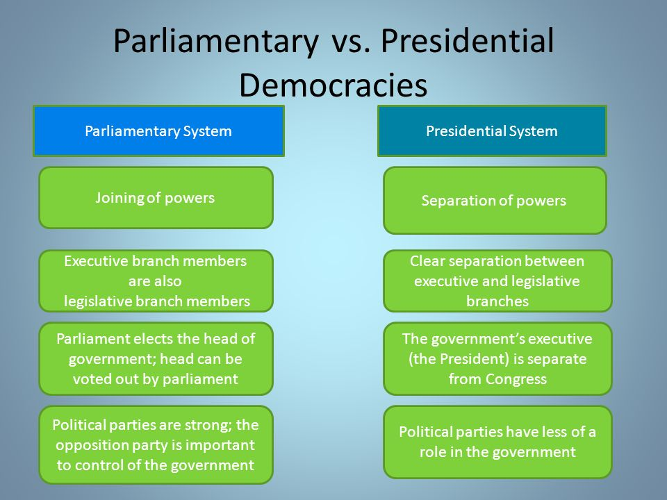 What is the Difference Between a Parliamentary and Presidential System of Government?