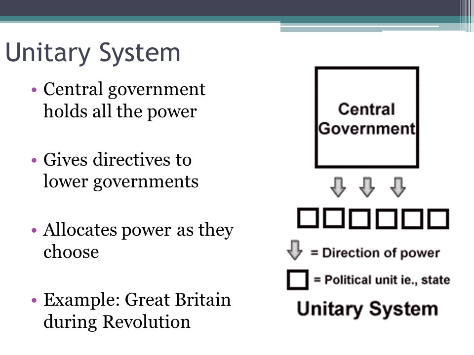 systems of government ppt download