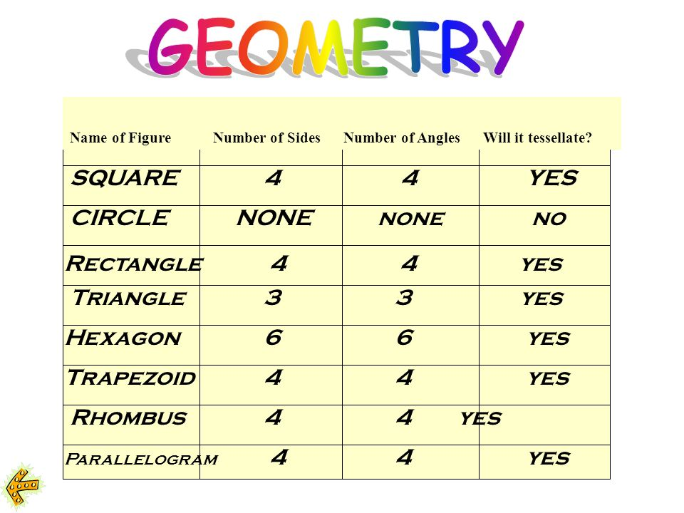 GEOMETRY SQUARE 4 4 YES CIRCLE NONE none no Rectangle 4 4 yes