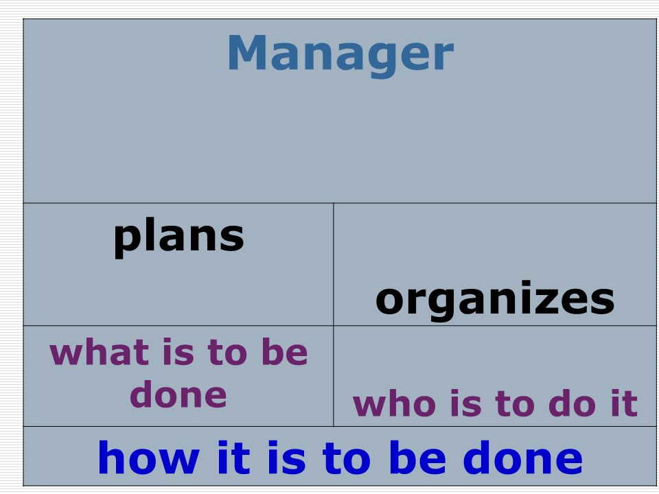 Manager plans organizes how it is to be done what is to be done