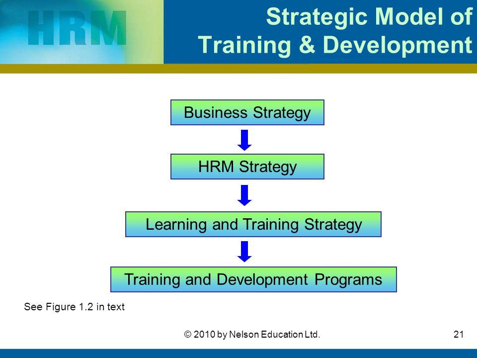 instructional system development model