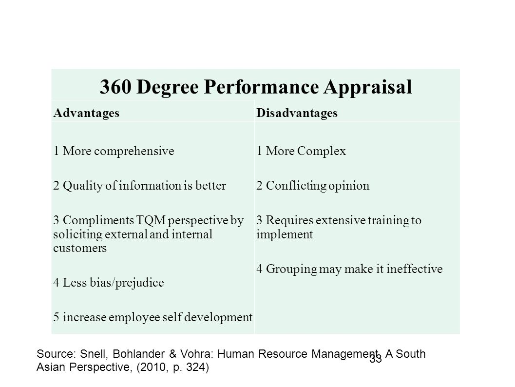 Advantages of implementing a performance management problem in a company
