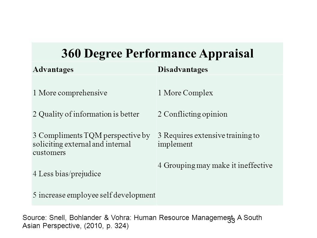 advantages disadvantages 360 degree feedback 360-degree performance appraisals have both advantages and disadvantages.