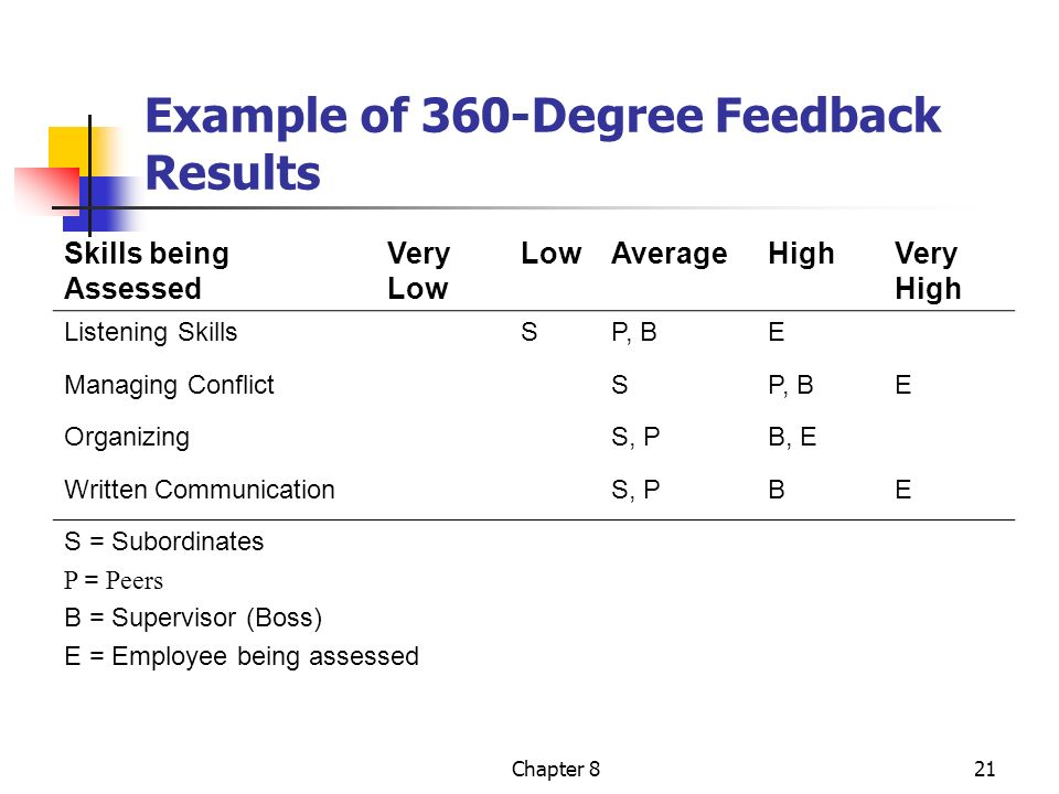 how to write 360 feedback example